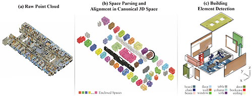 3D Semantic Parsing of Large-Scale Indoor Spaces